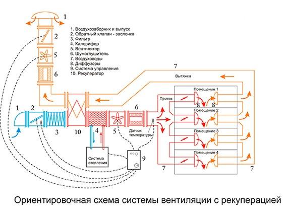 Схема вентиляций